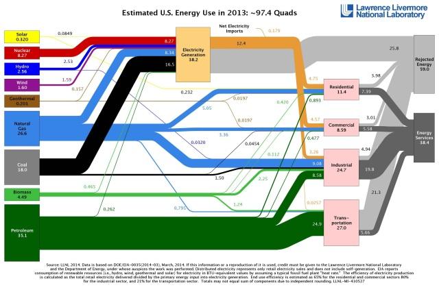 EnergyUseIn2013